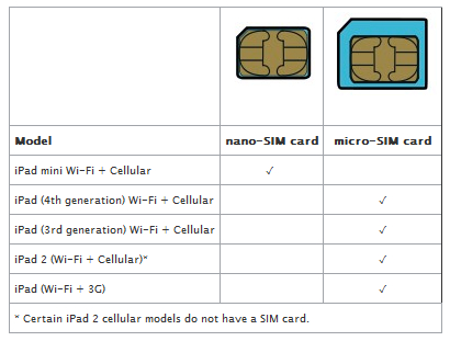 iPad SIM comparison table