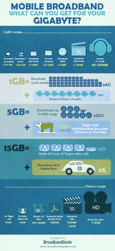 Mobile Broadband data usage infographic