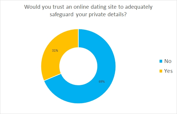 are online dating sites private Matchcom is the number one destination for online dating with more dates, more relationships, & more marriages than any other dating or personals site.