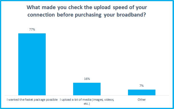 Millions of Brits feeling down over slow upload speeds